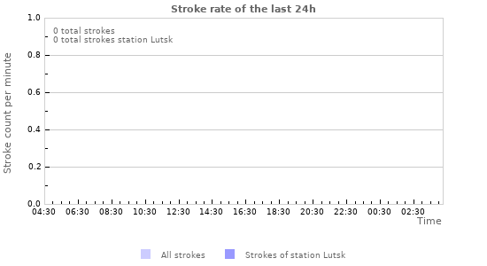 Grafikonok: Stroke rate